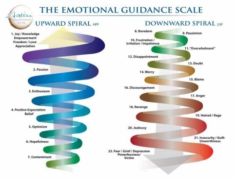 Upward spiral / Downward spiral